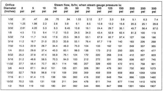Steam Flow Chart